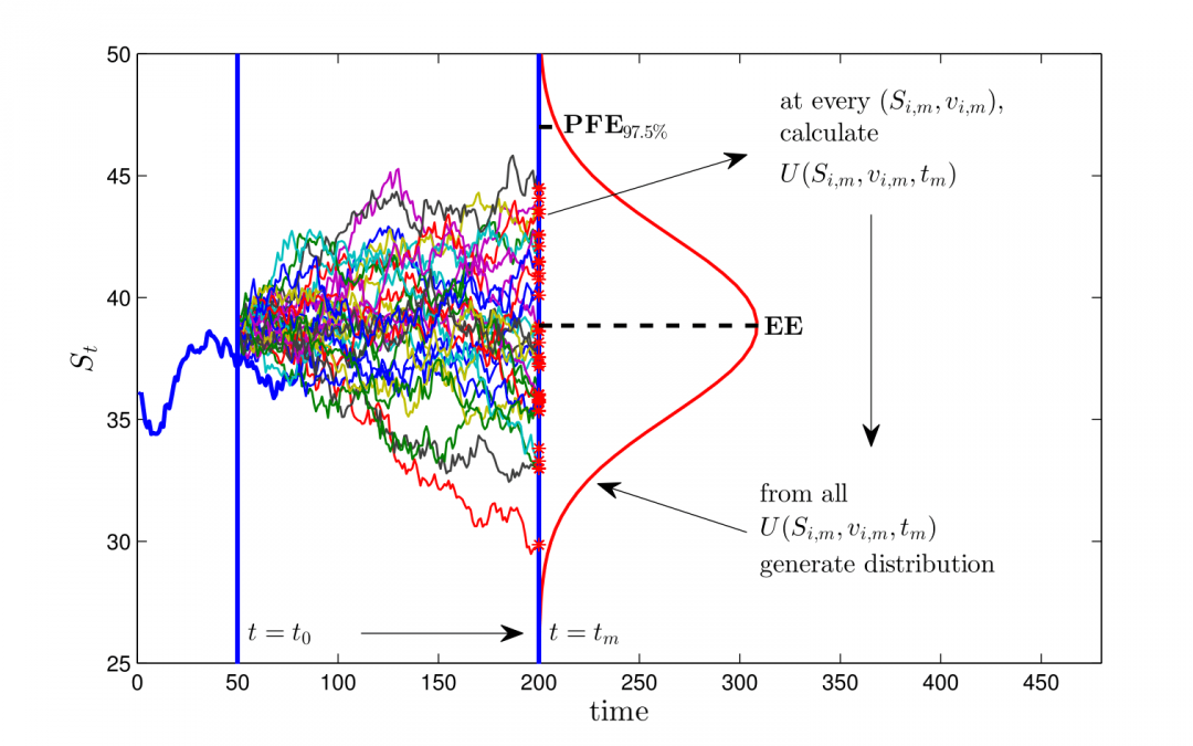 Efficient Estimation of Sensitivities for Counterparty Credit Risk with the Finite Difference Monte-Carlo Method