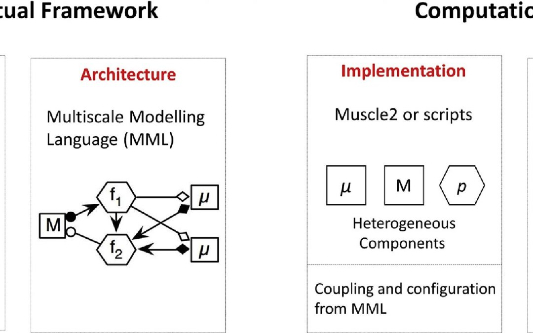 Multiscale Computing in the Exascale Era