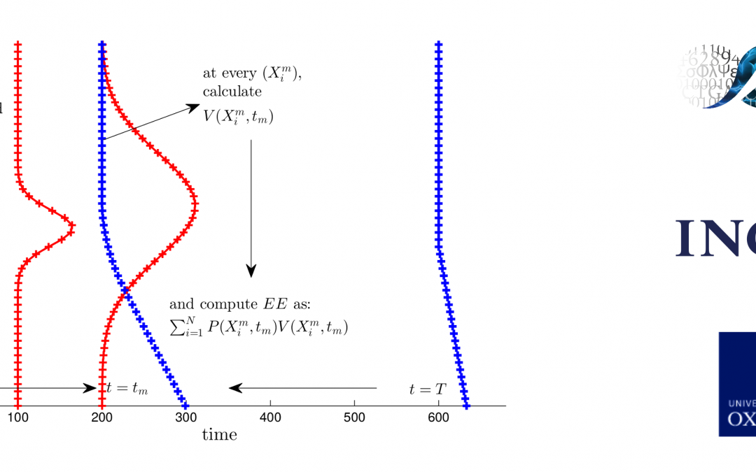 Efficient exposure computation by risk factor decomposition