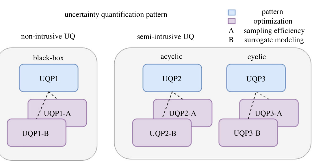 Uncertainty quantification patterns for multiscale models